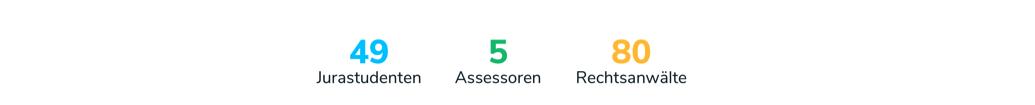 Anzahl Jurastudenten, Assessoren und Rechtsanwälte je Stadt in Deutschland