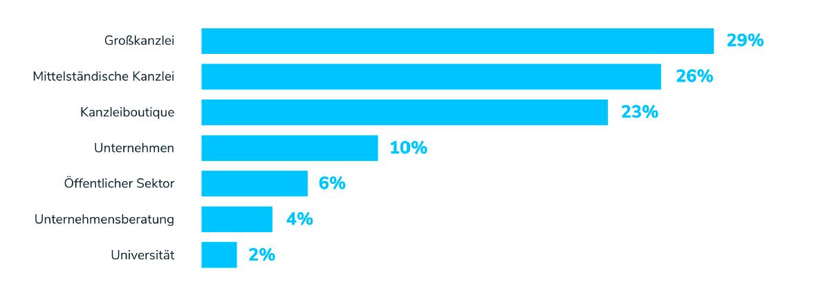Beliebte Arbeitgeberarten unter Juristen 2017