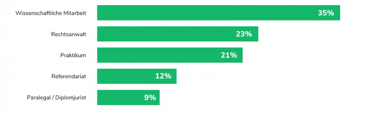 Prozentuale Verteilung Jobsuchen Juristen nach Jobart